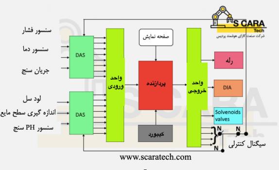 شماتیک اجزا تشکیل دهنده PLC و اتوماسیون صنعتی